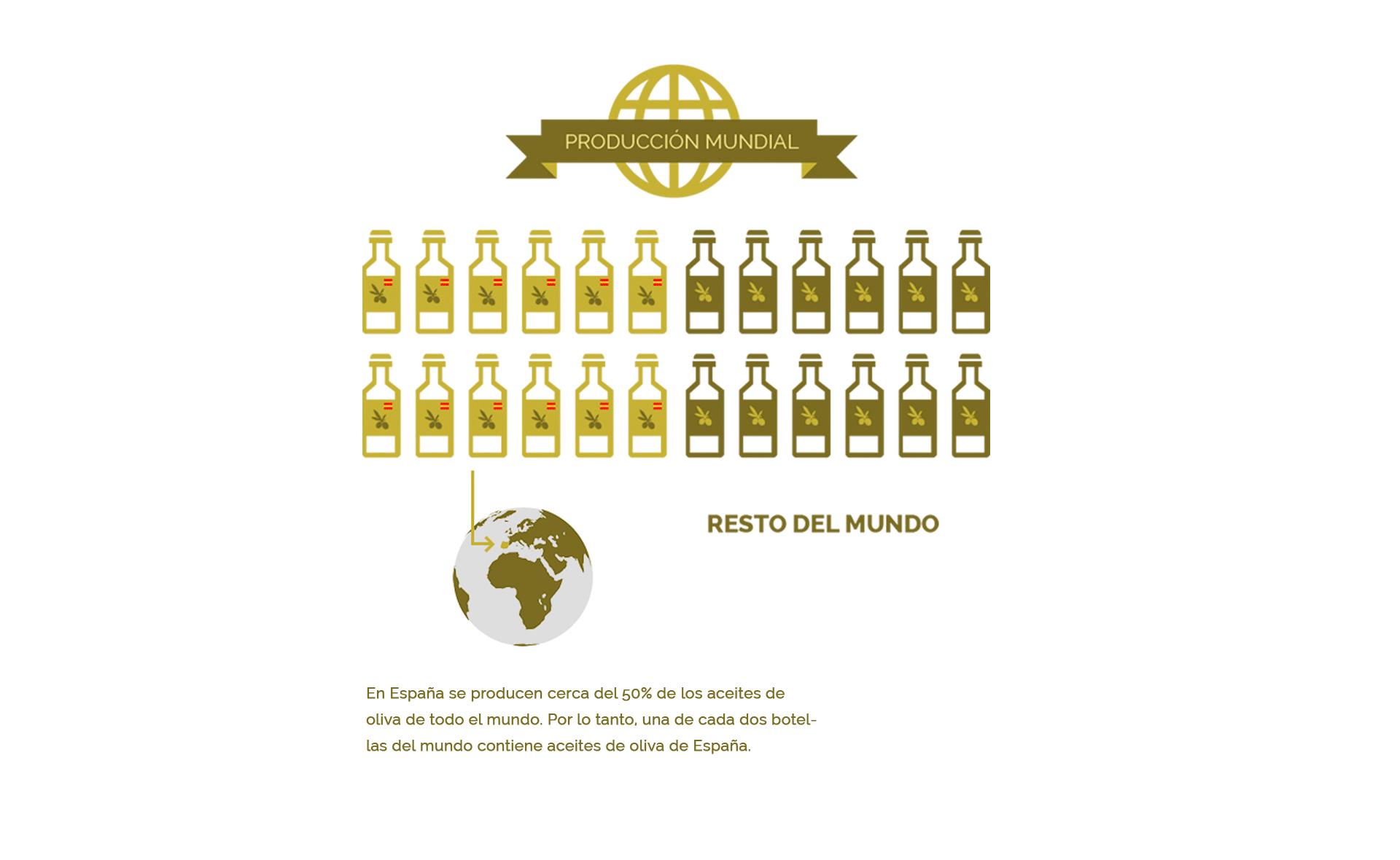 producción mundial del aceite de oliva español