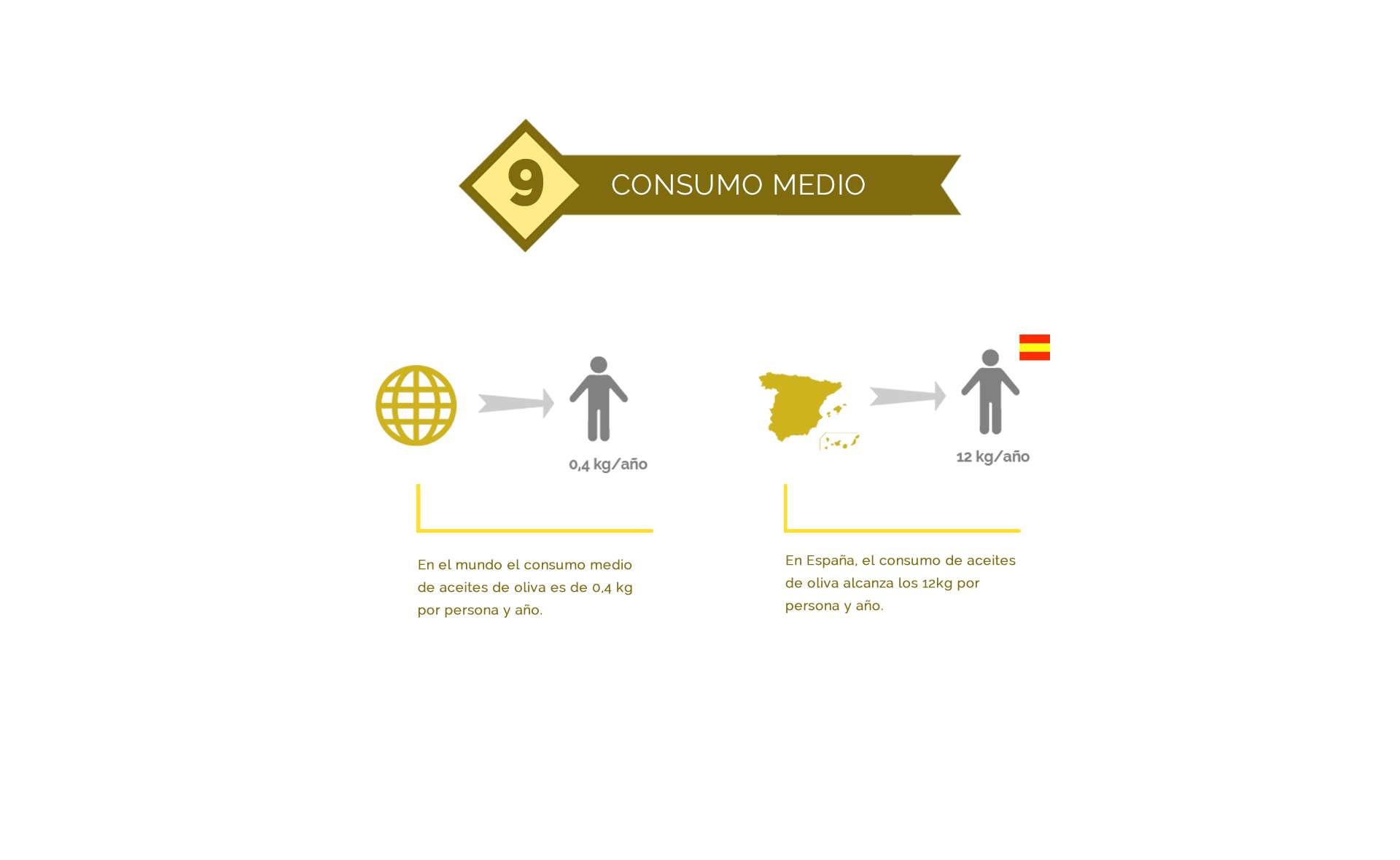 consumo mundial del aceite de oliva