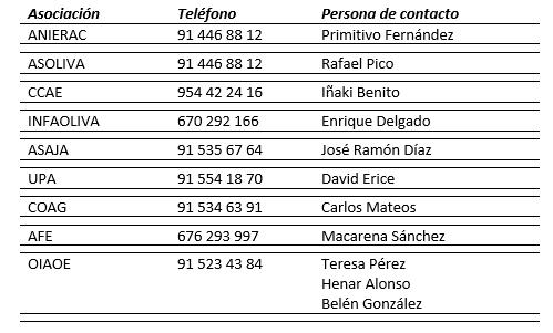 Datos contacto asociaciones Interprofesional del Aceite de Oliva Español